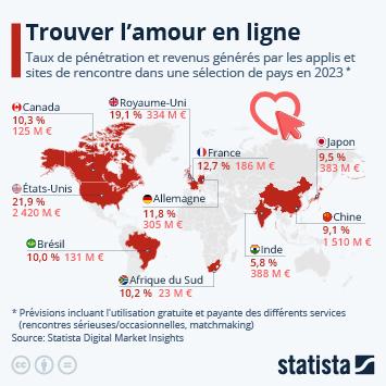 Infographie: A la recherche de l'amour en ligne | Statista
