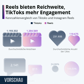 Link zu Reels bieten Reichweite, TikToks mehr Engagement Infografik