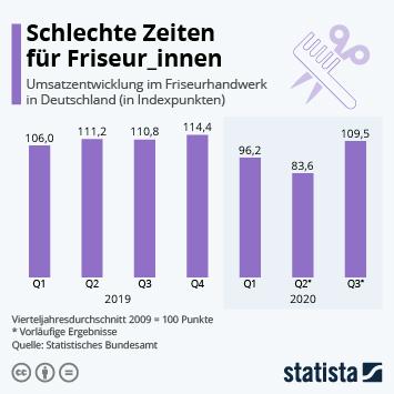 Infografik: Schlechte Zeiten für Friseur_innen   Statista
