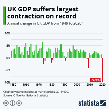 Infographic: UK GDP suffers largest contraction on record | Statista