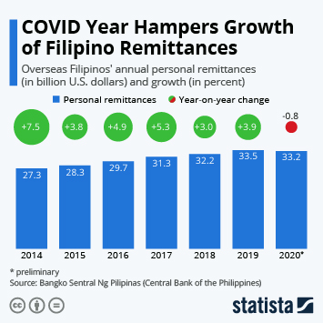 Infographic: COVID Year Hampers Growth of Filipino Remittances | Statista