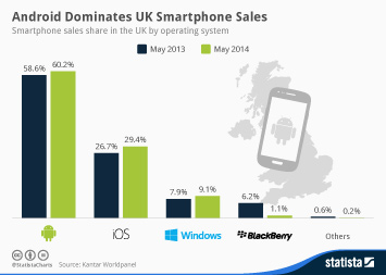 Infographic: Android Dominates UK Smartphone Sales | Statista