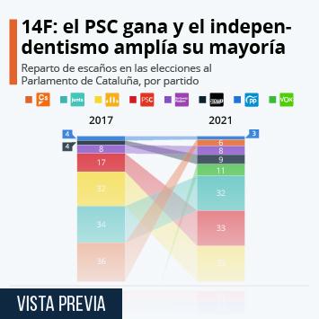 Enlace a Elecciones al Parlamento de Cataluña 2015 Infografía - Elecciones 14F: el PSC gana y el independentismo amplía su mayoría en el Parlament Infografía