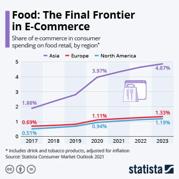 Link to Food: The Final Frontier of E-Commerce Infographic
