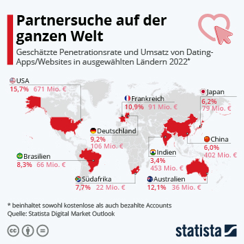 Link zu Partnersuche auf der ganzen Welt Infografik