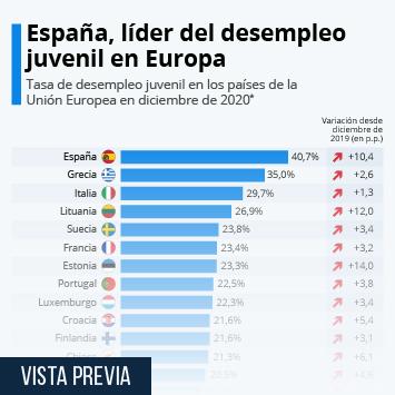 Infografía: El desempleo juvenil aumenta en todos los países de la UE | Statista