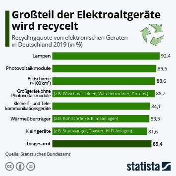 Infografik: Großteil der Elektroaltgeräte wird recycelt | Statista
