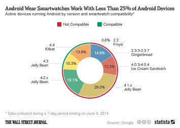 Infographic: Android Wear Smartwatches Work With Less Than 25% of Android Devices   Statista