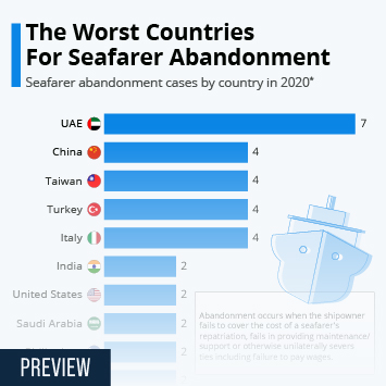 Infographic: The Worst Countries For Seafarer Abandonment   Statista