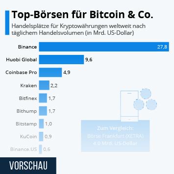 Infografik: Top-Börsen für Bitcoin & Co. | Statista