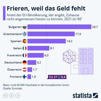 Infografik: Zu arm zum Heizen   Statista