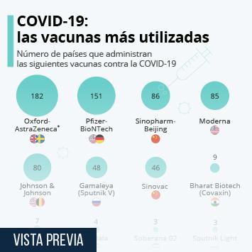 Infografía: La vacuna de AstraZeneca, la que más países están administrando | Statista