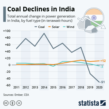 Fossil fuel industry in India Infographic - Coal Declines in India