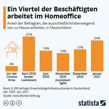 Infografik: Ein Viertel der Beschäftigten arbeitet im Homeoffice | Statista