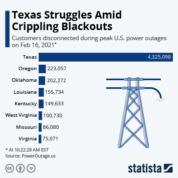 Link to Texas Struggles Amid Crippling Blackouts Infographic