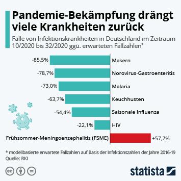 Infografik: Pandemie-Bekämpfung drängt viele Krankheiten zurück | Statista