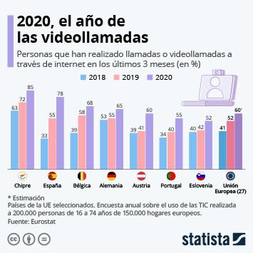 Infografía: 2020, el año de las videollamadas | Statista