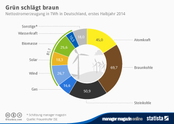 Infografik - Nettostromerzeugung in TWh in Deutschland
