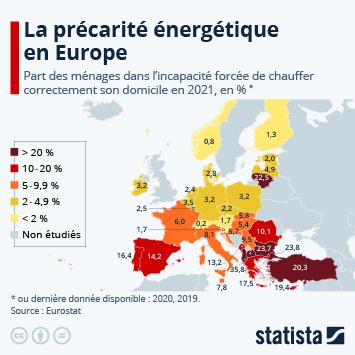 Lien vers La précarité énergétique en Europe Infographie