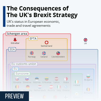 Infographic: The Consequences Of The UK's Brexit Strategy | Statista