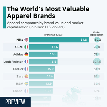 Link to Apparel Market Worldwide  Infographic - The World's Most Valuable Apparel Brands Infographic