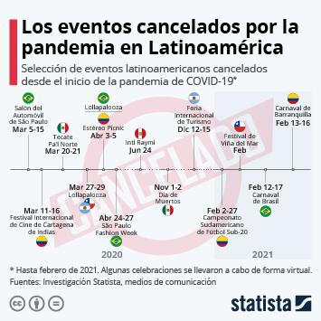Infografía: El impacto del coronavirus en la agenda de eventos de América Latina | Statista