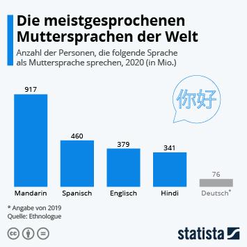 Infografik: Die meistgesprochenen Muttersprachen der Welt | Statista