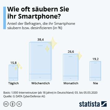Link zu Wie oft säubern Sie ihr Smartphone? Infografik