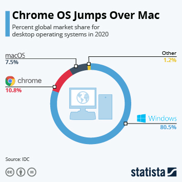 Infographic: Chrome OS Jumps Over Mac | Statista