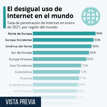 Infografía: El desigual acceso a Internet en el mundo | Statista
