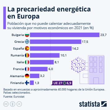 Infografía: Sin dinero para calentar la casa | Statista