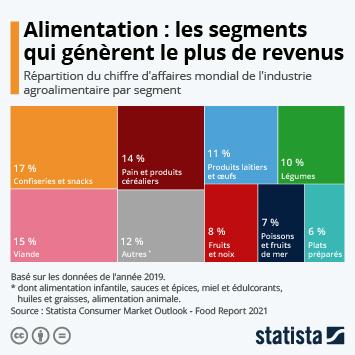 Infographie: Alimentation : les secteurs qui génèrent le plus d'argent | Statista