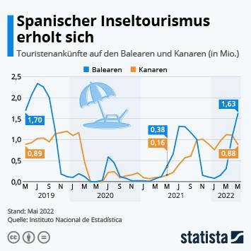 Infografik: Einsame Inseln | Statista