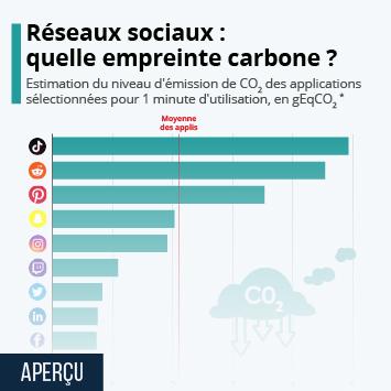 Infographie: Réseaux sociaux : quelle empreinte carbone ? | Statista