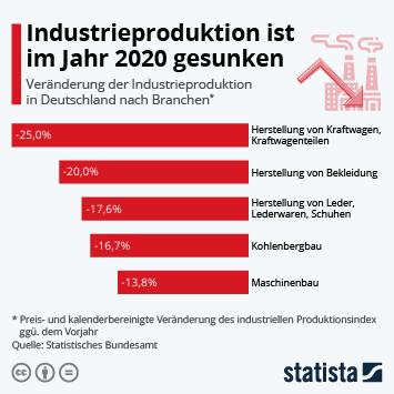 Industrieproduktion ist im Jahr 2020 gesunken