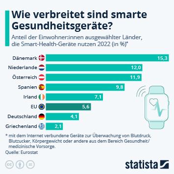 Infografik: Wie verbreitet sind smarte Gesundheitsgeräte? | Statista