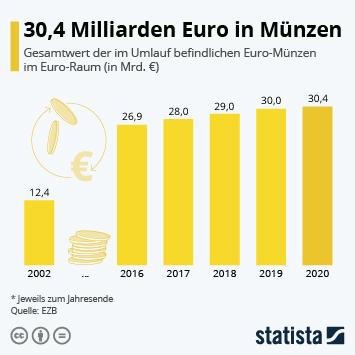 Link zu 30,4 Milliarden Euro in Münzen Infografik