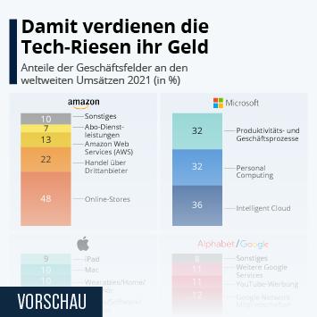 Infografik: Damit verdienen die Tech-Riesen ihr Geld | Statista