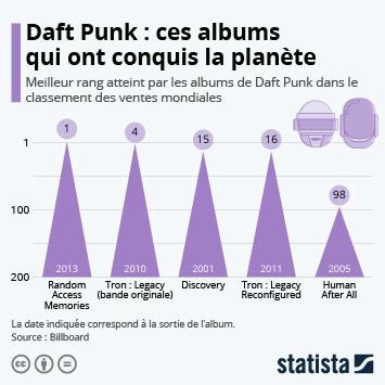 Lien vers Daft Punk : ces albums qui ont conquis la planète Infographie