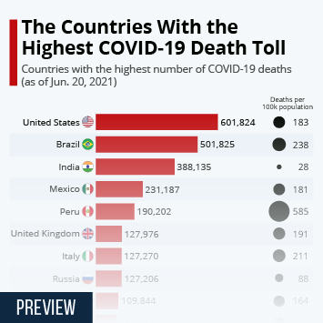 Infographic: The Countries With the Highest COVID-19 Death Toll | Statista