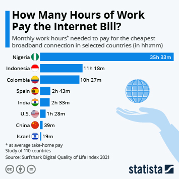 Infographic: How Many Hours of Work Pay the Internet Bill? | Statista