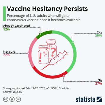 Infographic: Vaccine Hesitancy Persists | Statista