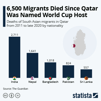 Infographic: 6,500 Migrants Died Since Qatar Was Named World Cup Host   Statista