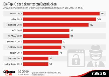 Infografik - Die groessten Datendiebstähle seit 2005