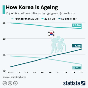Link to Demographics of South Korea Infographic - How Korea is Ageing Infographic