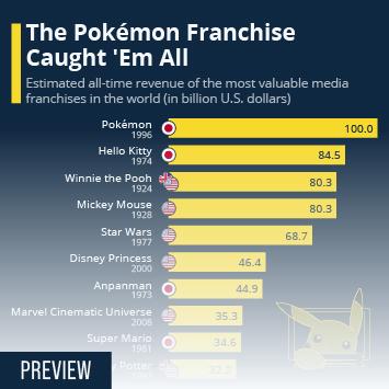 Infographic: The Pokémon Franchise Caught 'Em All   Statista