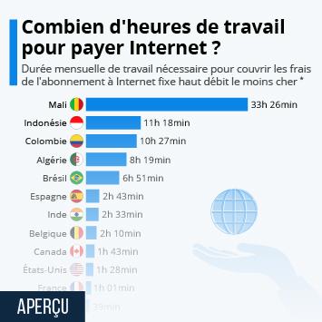 Infographie: Combien d'heures faut-il travailler pour se payer Internet ? | Statista
