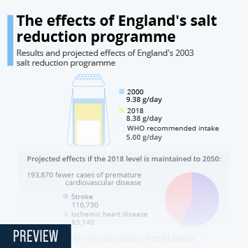 Infographic: The effects of England's salt reduction programme | Statista