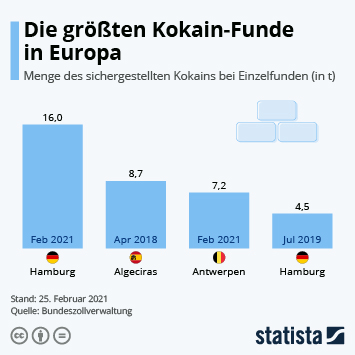 Infografik: Die größten Kokain-Funde in Europa | Statista