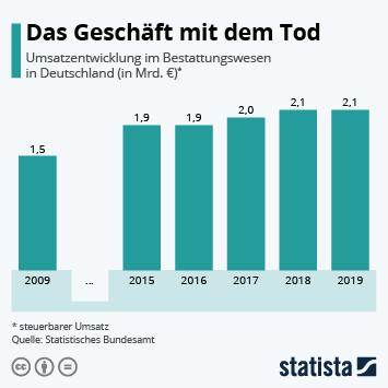 Infografik: Das Geschäft mit dem Tod | Statista